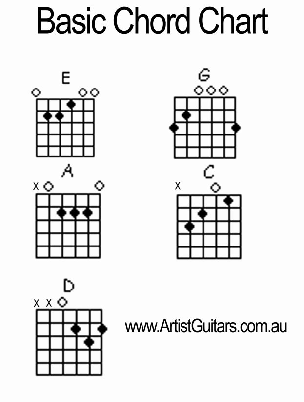 Chord Chart Acoustic Guitar Unique Acoustic Guitar Chord Chart for Beginners Kafi