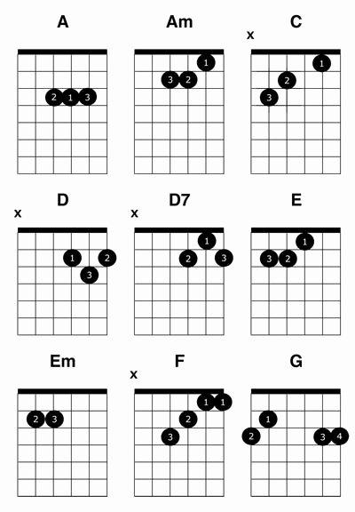 Chord Chart Acoustic Guitar Unique Mon Guitar Chords