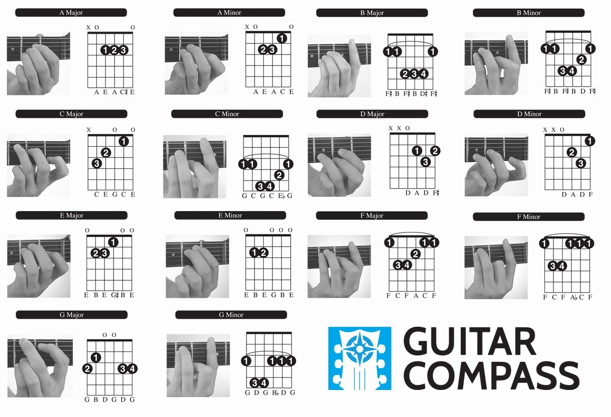 Chord Charts Acoustic Guitar Awesome Guitar Chords for Beginners Free Chord Chart Diagram