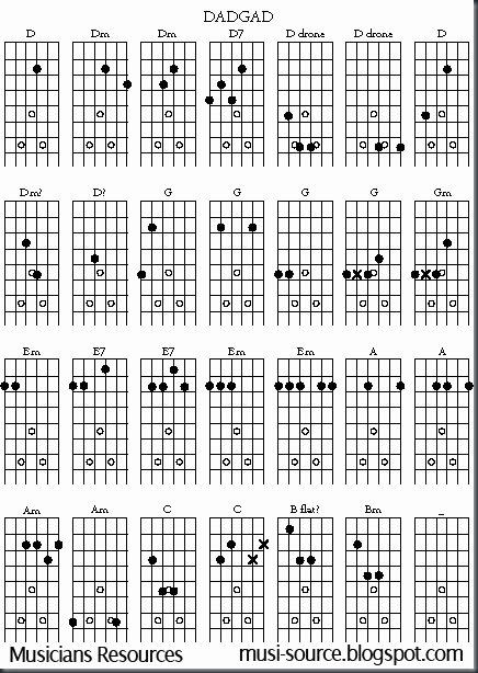 Chord Charts Acoustic Guitar Awesome Musicians Resources Free Open G Guitar Chord Chart
