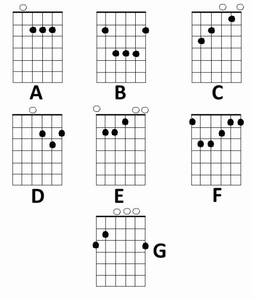 Chord Charts Acoustic Guitar Luxury Basic Chord Diagrams and Finger Positions for the Acoustic