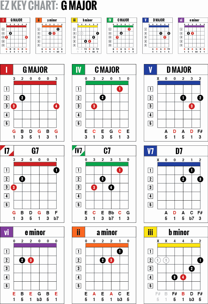 Chord Charts Acoustic Guitar Luxury Ez Key Guitar Chord Charts are Simple One Page Color Coded