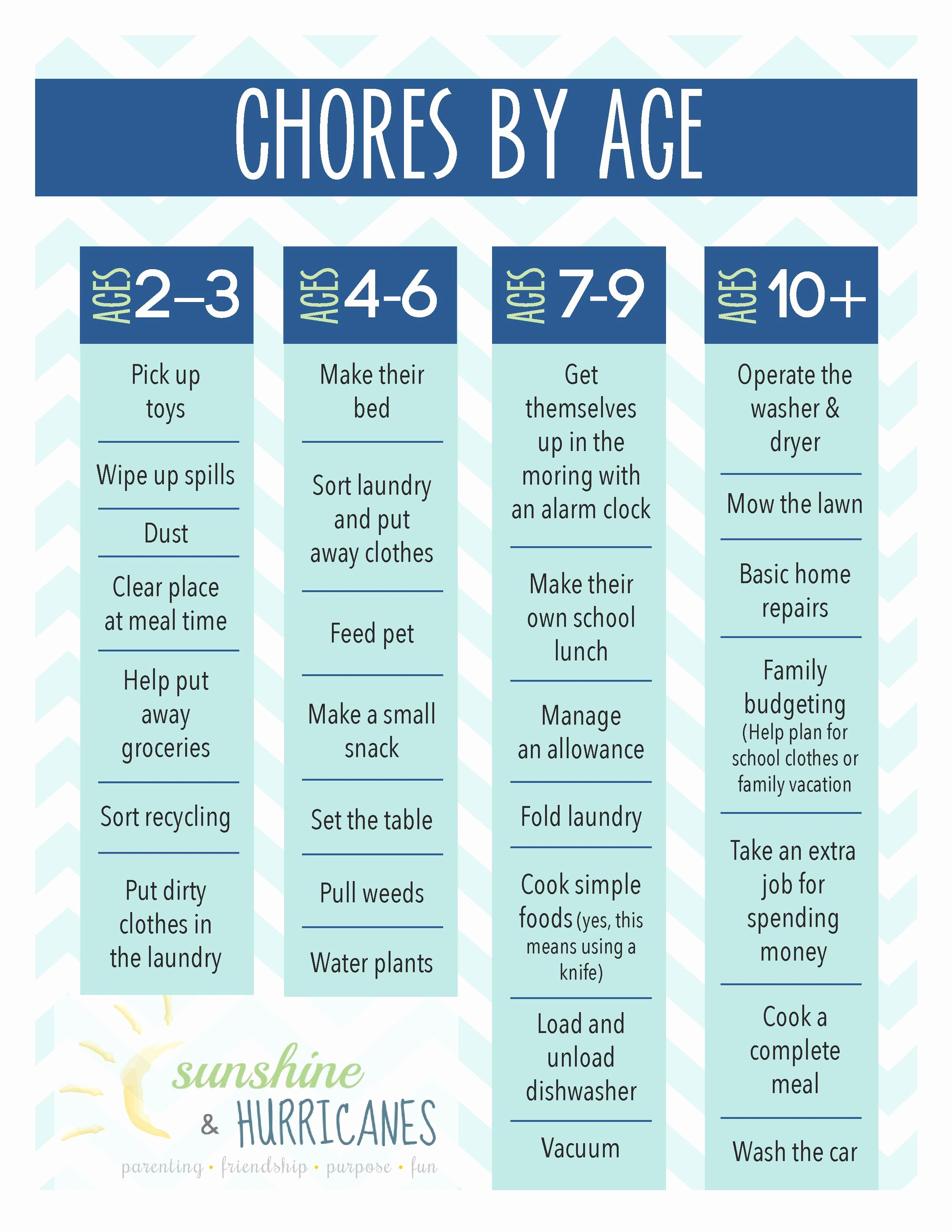 Chore Chart for Family Best Of the Importance Of Chores for Children Printable Chore Chart