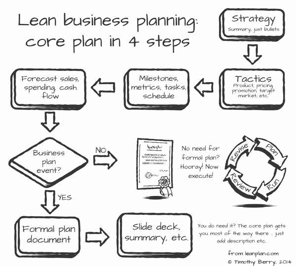 Clothing Line Business Plan Awesome Lean Business Planning Overview