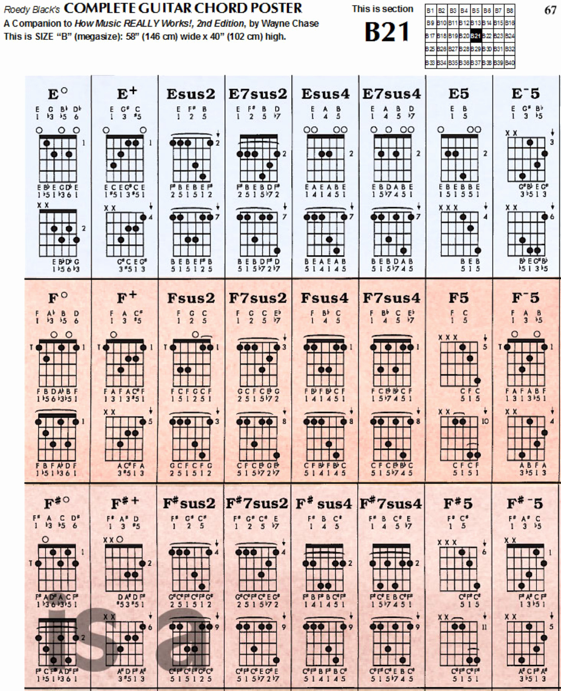 Complete Guitar Chord Chart Inspirational Download Plete Guitar Chord Chart Template for Free