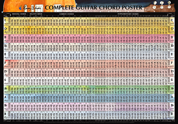 Complete Guitar Chord Chart Inspirational Plete Guitar Chord Chart Poster Plete Chords