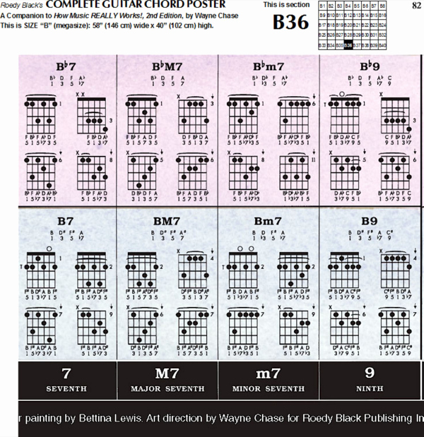 Complete Guitar Chord Chart Lovely Download Plete Guitar Chord Chart Template for Free