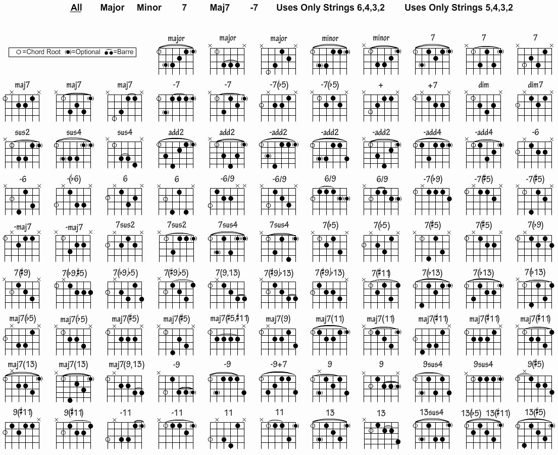 Complete Guitar Chord Chart Lovely Free Guitar Chord Chart for Any aspiring Guitarist