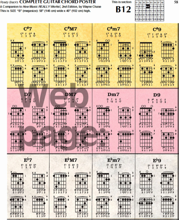 Complete Guitar Chord Charts Beautiful Download Plete Guitar Chord Chart Template for Free