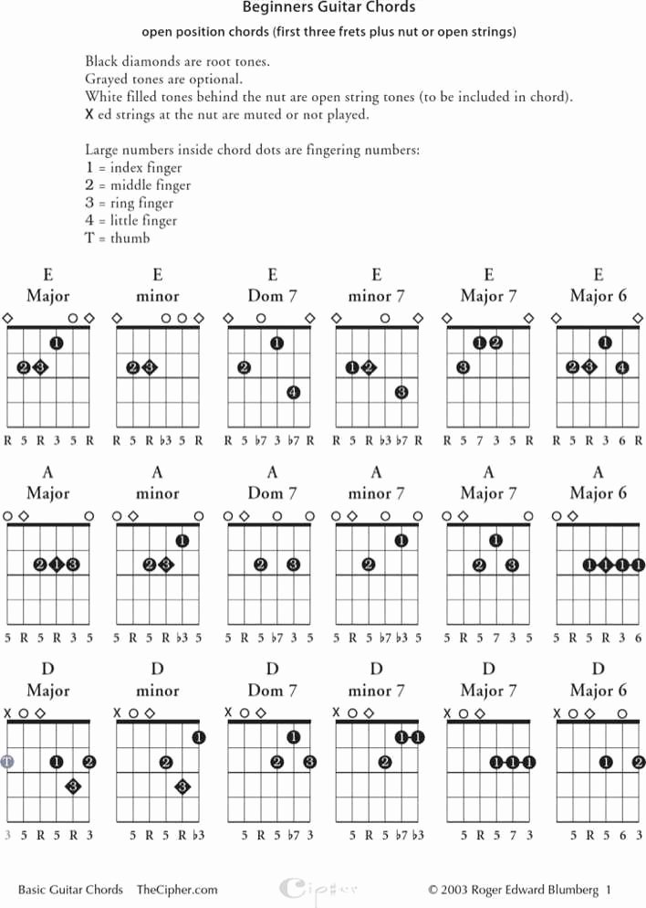 Complete Guitar Chord Charts Beautiful Download Sample Plete Guitar Chord Chart for Beginner