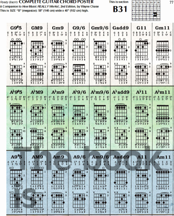 Complete Guitar Chord Charts Lovely Download Plete Guitar Chord Chart Template for Free