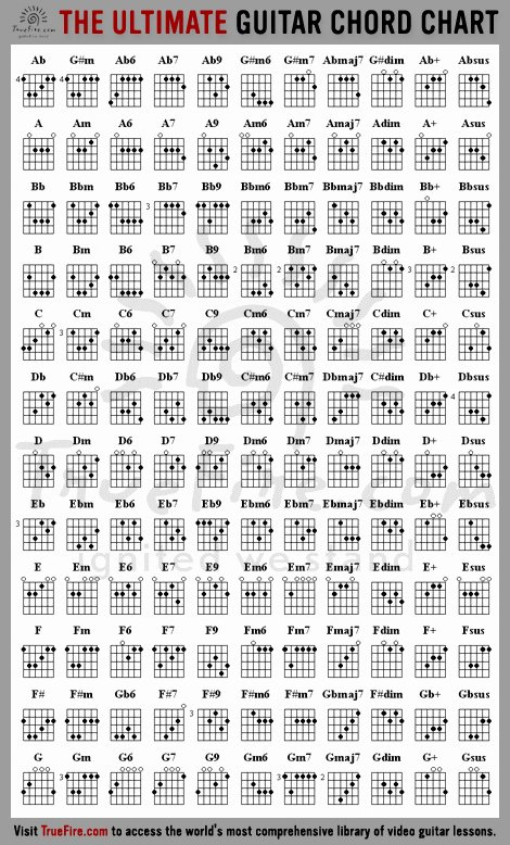 Complete Guitar Chord Charts Lovely Learn Guitar Chords Free Guitar Chords Chart