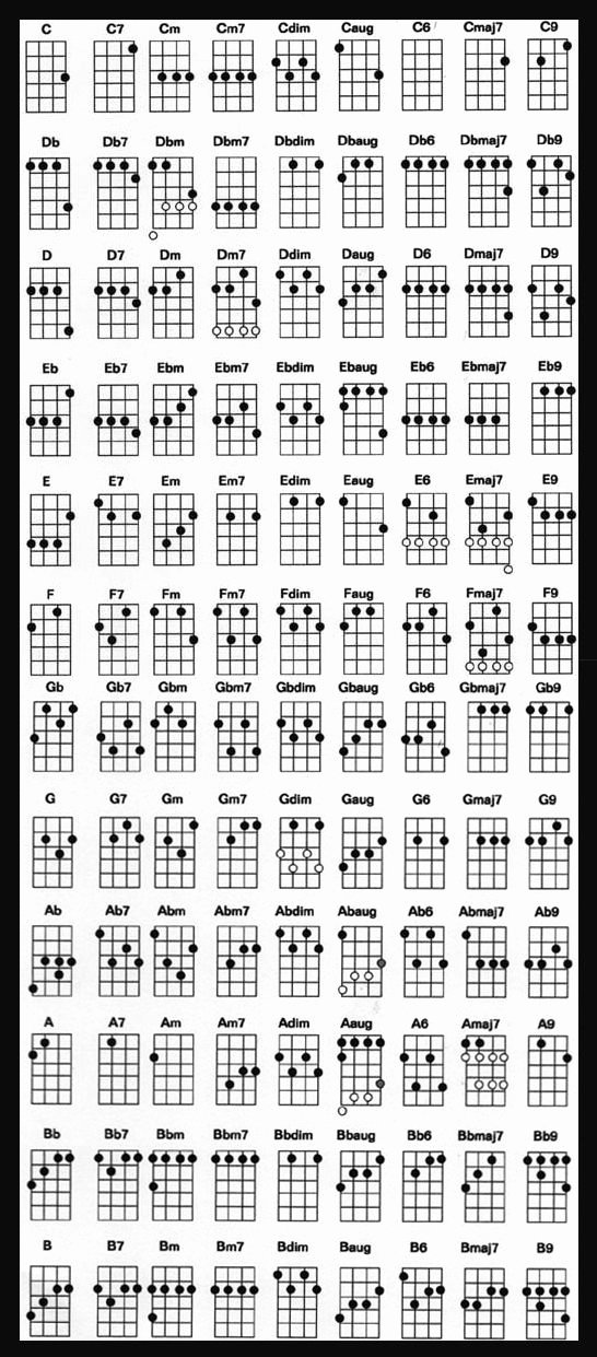 Complete Guitar Chord Charts Unique Plete Ukulele Chord Chart for Standard Tuning