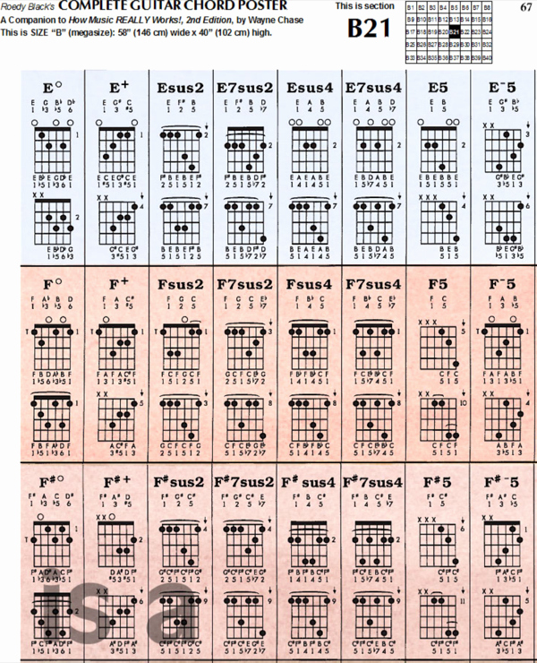 Complete Guitar Chords Chart Beautiful Download Plete Guitar Chord Chart Template for Free