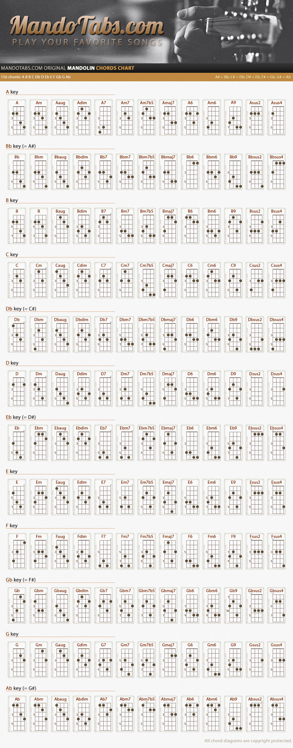 Complete Guitar Chords Chart New 1000 Ideas About Mandolin On Pinterest