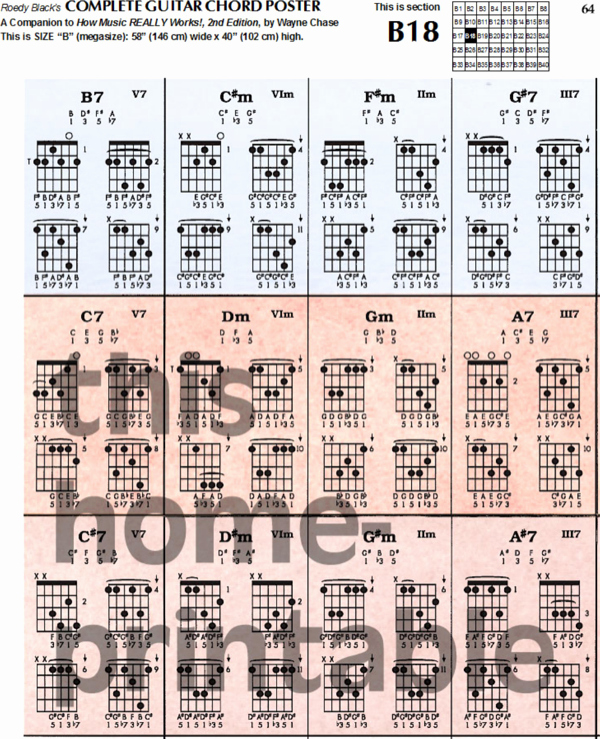 Complete Guitar Chords Chart New Download Plete Guitar Chord Chart Template for Free
