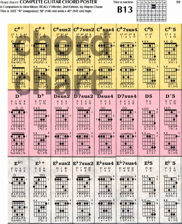 Complete Guitar Chords Charts Beautiful Download Plete Guitar Chord Chart Template for Free