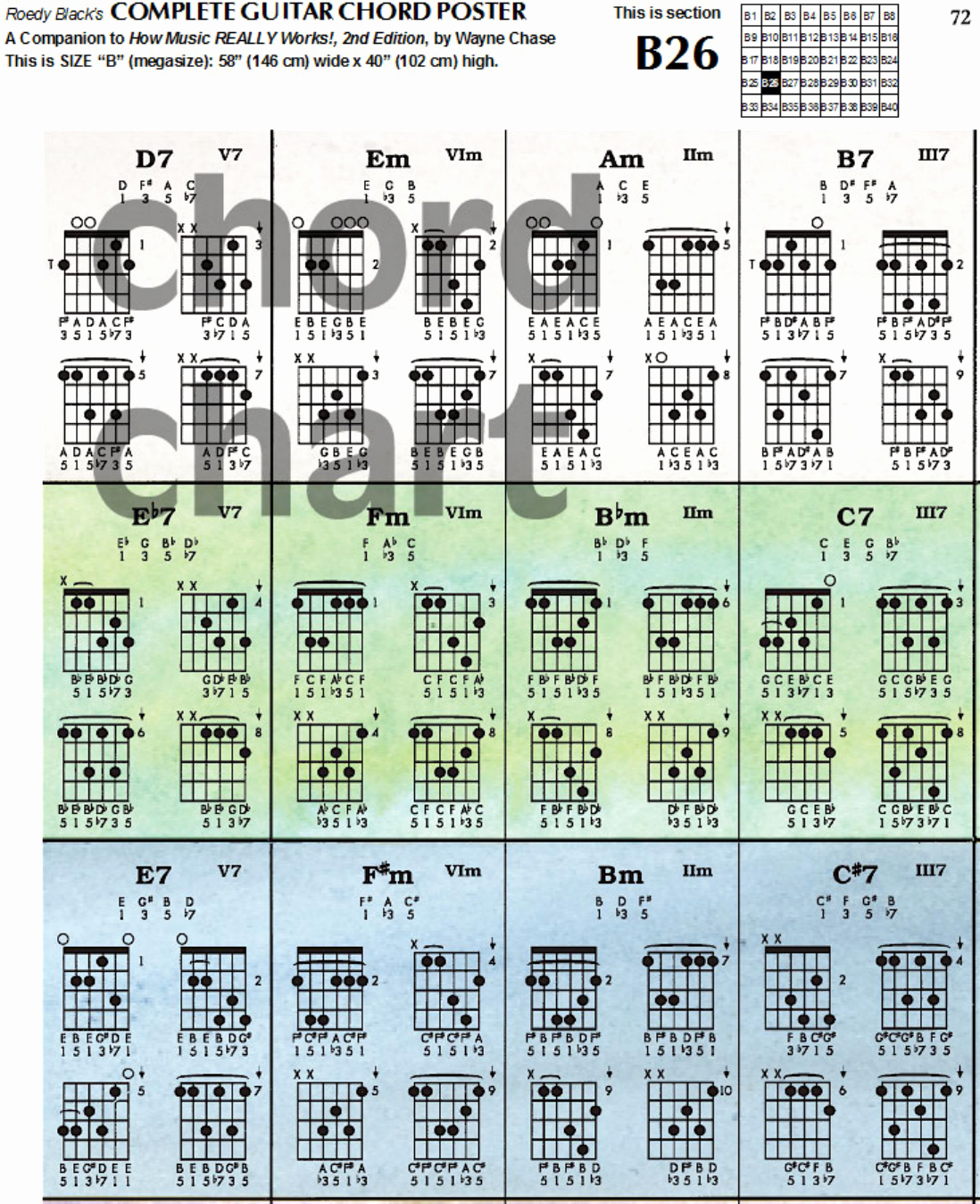 Complete Guitar Chords Charts Inspirational Download Plete Guitar Chord Chart Template for Free