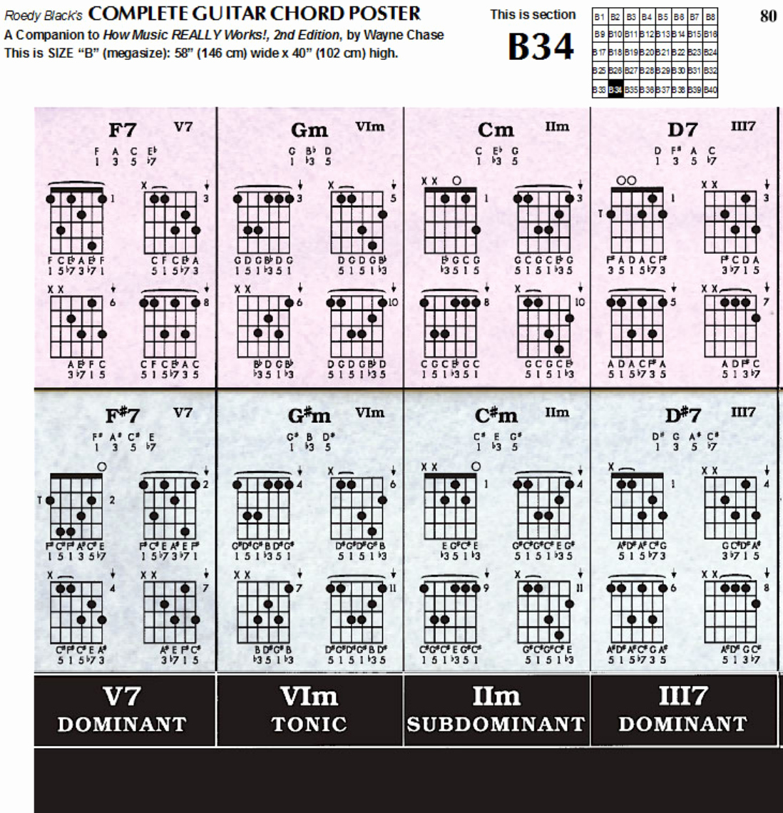 Complete Guitar Chords Charts Unique Download Plete Guitar Chord Chart Template for Free
