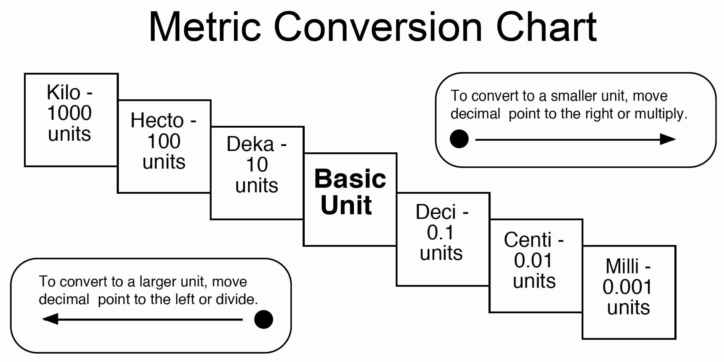 Conversions Metric to Standard Chart Elegant the Wonderful World Of Math
