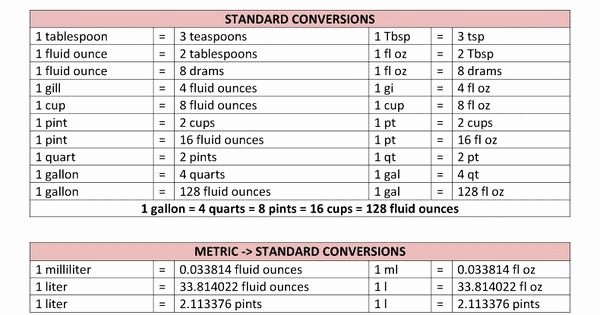 Conversions Metric to Standard Chart Luxury Conversion Table for Liquids