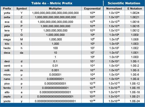 Conversions Metric to Standard Chart Unique Scientific Measurement and Notation