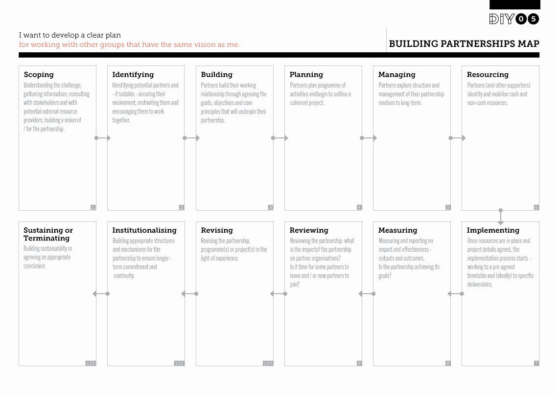 Creating A Life Plan Worksheet Awesome Building Partnerships Map – Development Impact and You