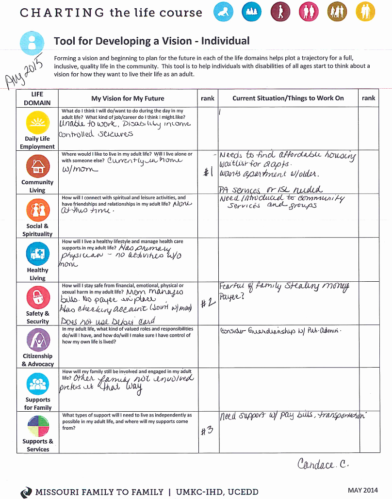 Creating A Life Plan Worksheet Elegant Using Lifecourse tools to Deal with Crisis and Plan for