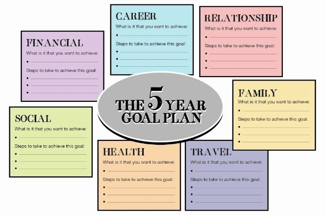 Creating A Life Plan Worksheet Inspirational why Everyone Needs A Five Year Plan and How to Set Up