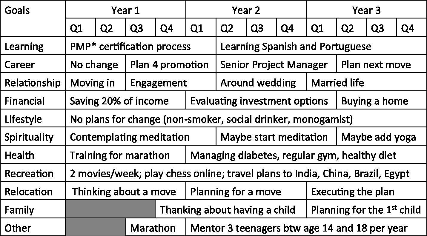 Creating A Life Plan Worksheet Lovely Self Knowledge – Thinkocrats