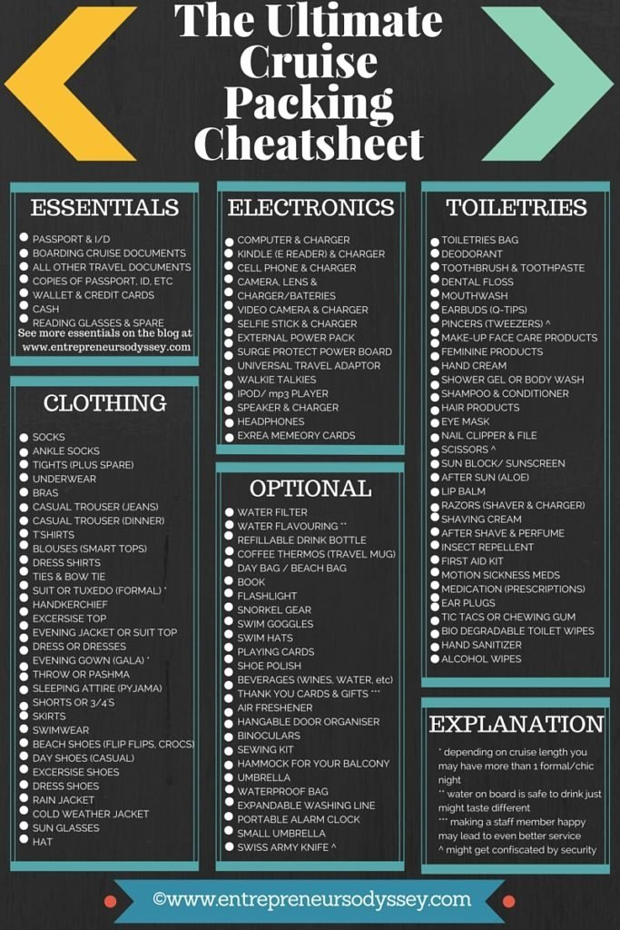 Cruise Packing List Printable Awesome the Ultimate Cruise Packing Checklist