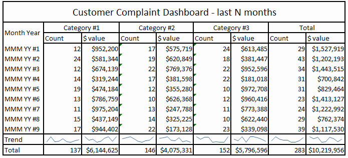 Customer Complaint Template for Excel Inspirational Business Intelligence System Customer Plaints B2b