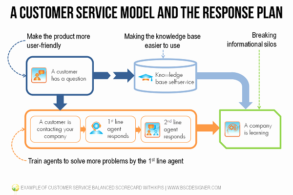 Customer Service Action Plan Examples New Example Of Customer Service Balanced Scorecard with Kpis