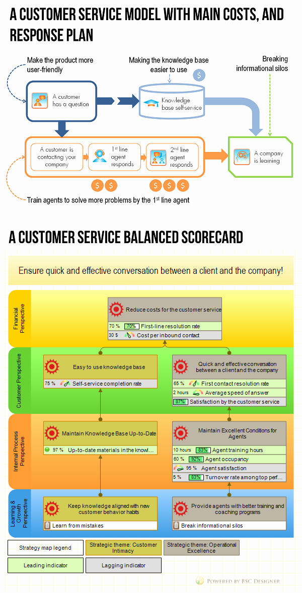 Customer Service Plan Template Awesome Example Of Customer Service Balanced Scorecard with Kpis