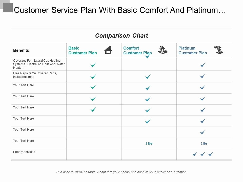 customer service plan with basic fort and platinum plan
