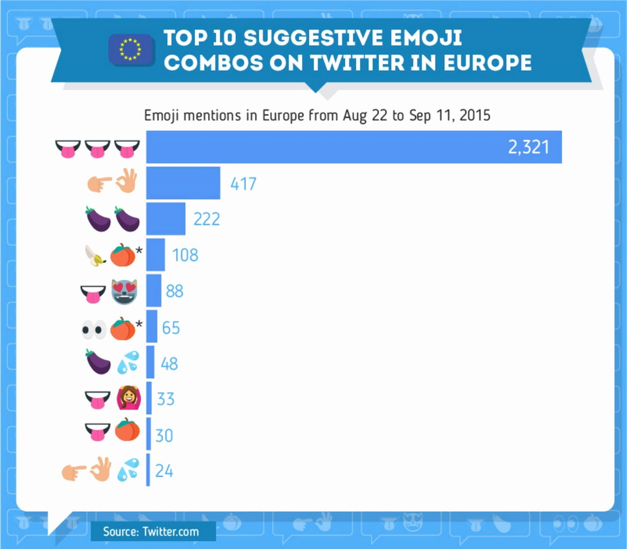 Dirty Emoji Text Combinations Lovely Here S How Flirty Emojis are Used Around the World