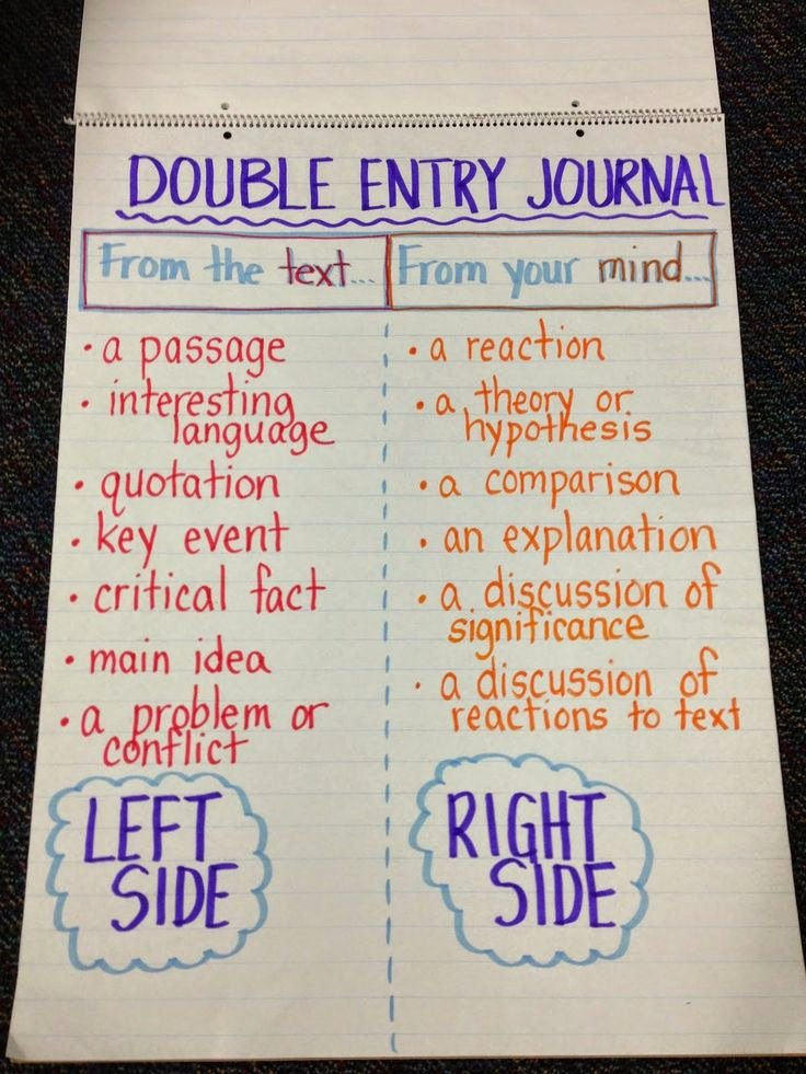 Double Entry Journal Template New Anchor Charts