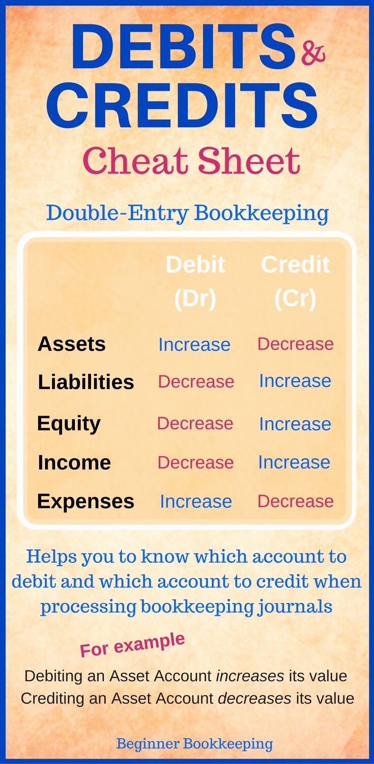 Double Entry Journal Template New Debits and Credits
