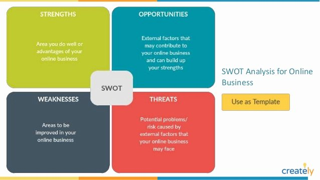 Editable Swot Analysis Template Elegant Swot Analysis Example Diagrams with Editable Templates