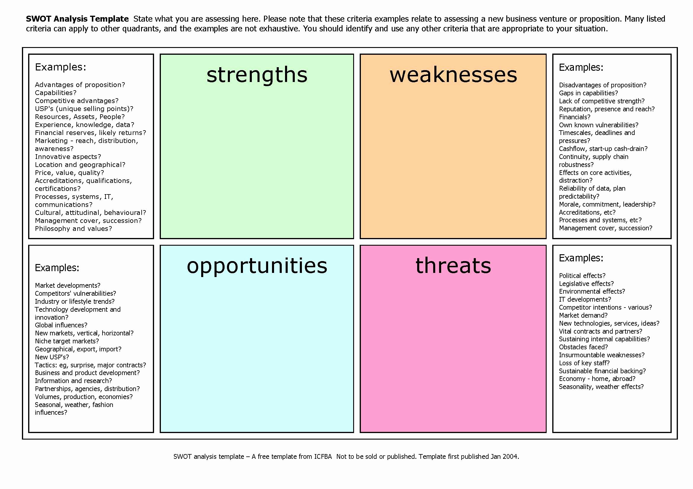 Editable Swot Analysis Template Lovely Swot Analysis Template