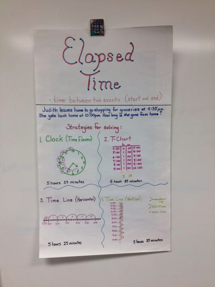 Elapsed Time T Chart Awesome 46 Best Images About Grade Five On Pinterest