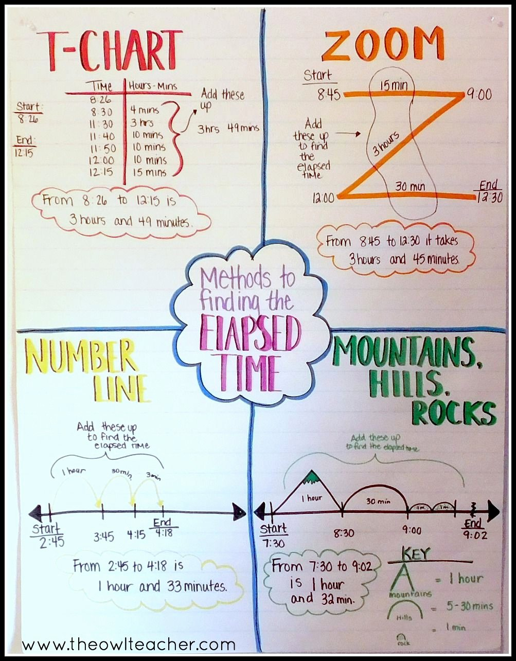 Elapsed Time T Chart New Strategies to Teach Elapsed Time