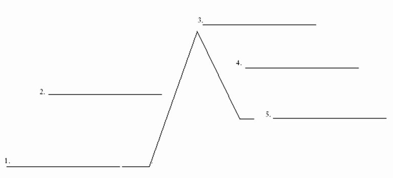 Elements Of Plot Quiz Luxury Blank Plot Diagram Worksheet the Best Worksheets Image