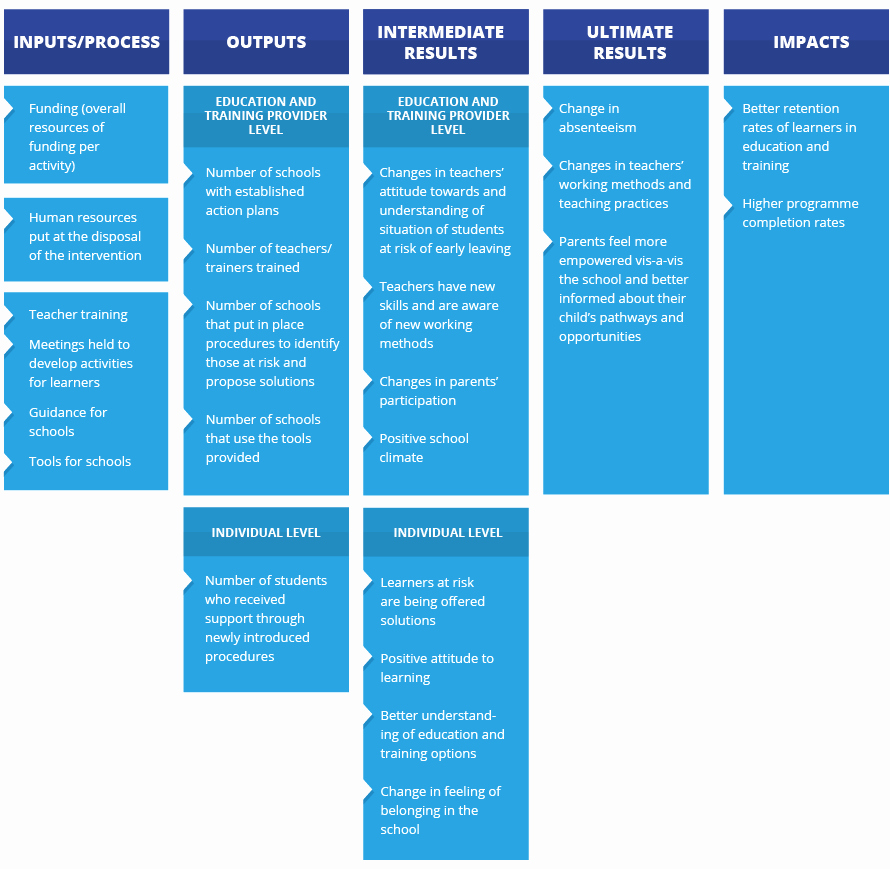Example Of Action Plan Best Of Indicators Examples for School Level Action Plans