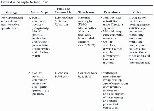 Example Of Action Plan Luxury 9 Work Action Plan Examples Docs Word