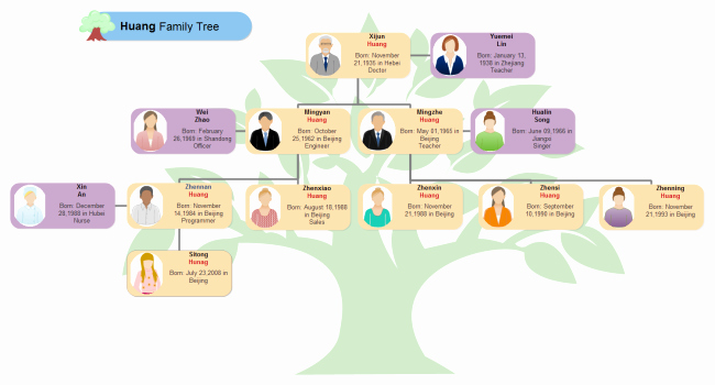 Example Of Family Tree Chart Awesome Free Tree Diagram Examples Download