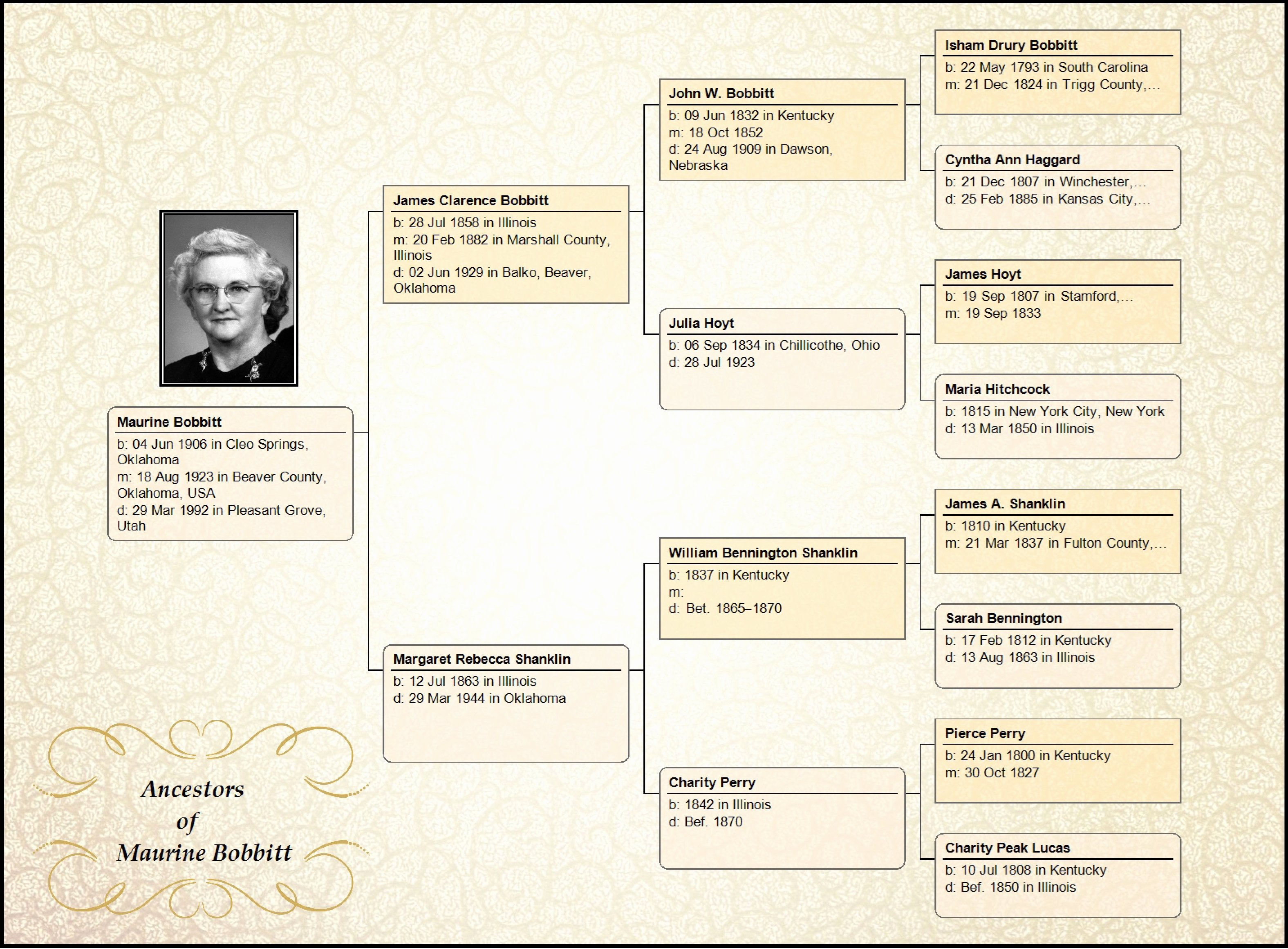 Example Of Family Tree Chart Luxury Family Tree Maker Embellish Your Charts – Ancestry Blog