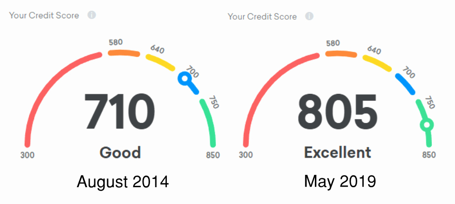 Fake Credit Report Beautiful Do Credit Cards Hurt Your Credit Score