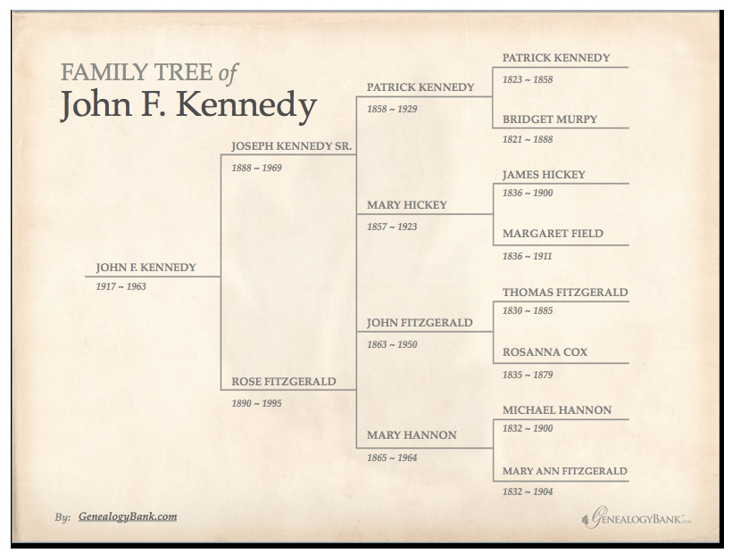 Family Tree Chart Lovely Family Tree Template & How to Get Started