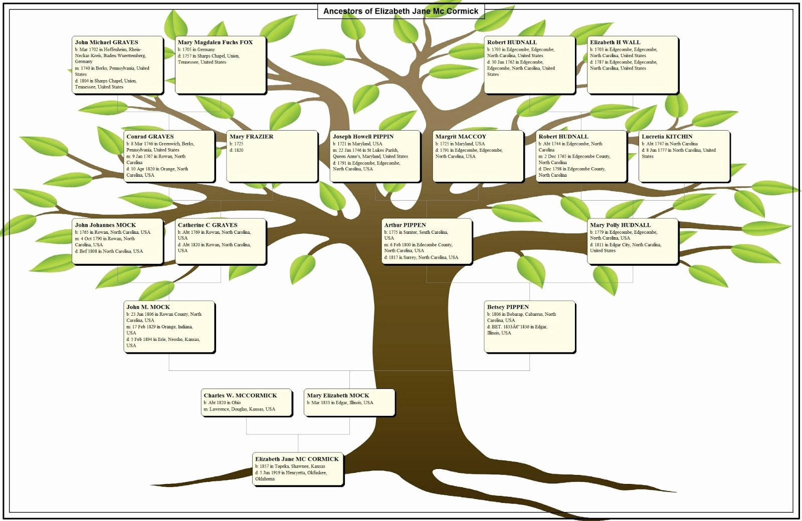 Family Tree Chart Luxury Bennights Unite A Family Tree Chart